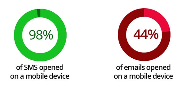 mobile text vs email messages