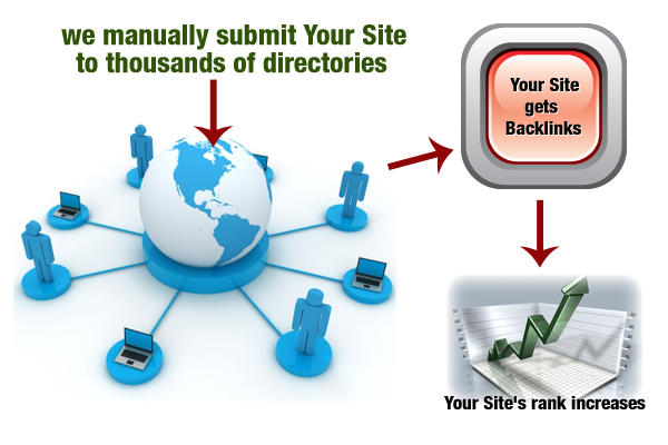 Submit your site to directories